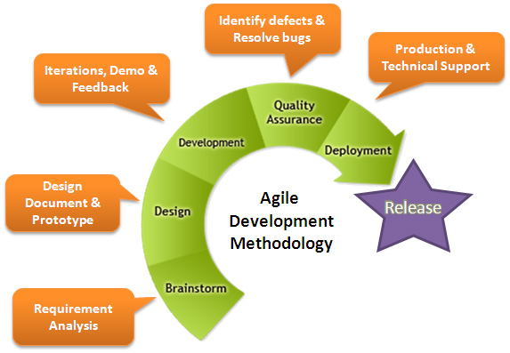 agile software development methodologies essay Therefore, agile provides a worthwhile alternative to the heavy-weight document-driven software development methodologies such as waterfall 3 agile vs rapid application development agile is an incremental model similar to rapid application development (rad) model (linger & fisher, 2004, p 180.