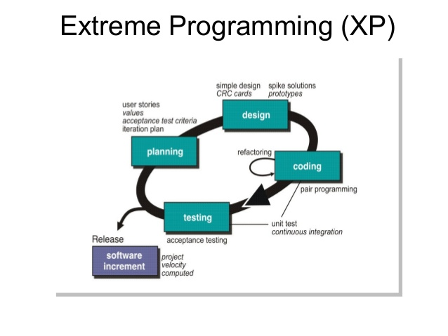 comparing extreme programming and waterfall project Kanban vs scrum vs xp – an agile comparison by scrum as it's the project management methodology we use most at manifesto for extreme programming.
