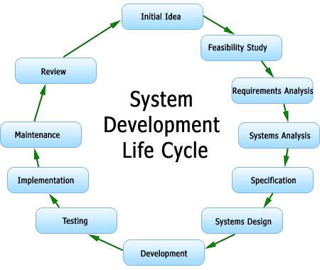 Welcome to dynamic domain for System development life cycle waterfall model